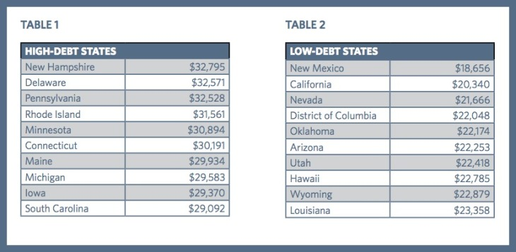 debt_by_state